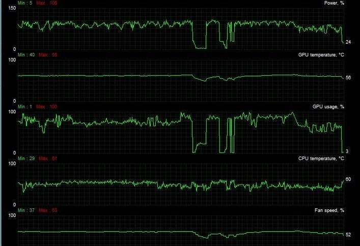 MSI Afterburner Monitoring